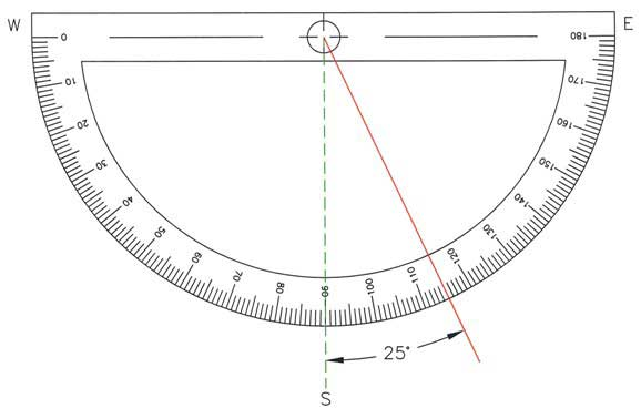 Protractor depicting south 25 degrees east
